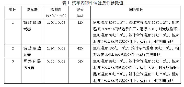 氙灯GB标准测试条件