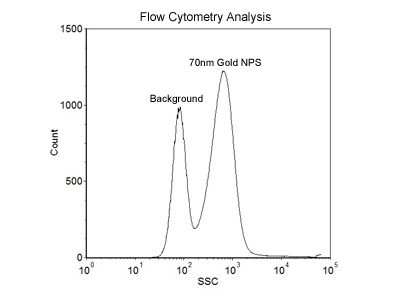 70nm Size Reference Flow Cytometry
