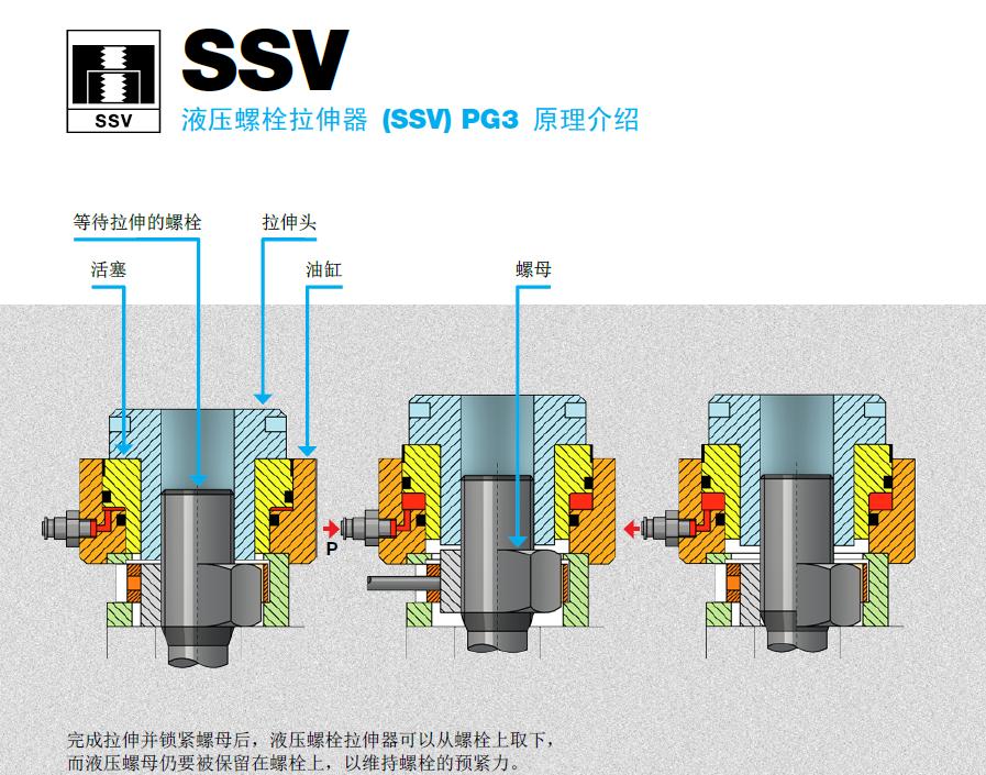 用于hm液压螺母 *锁紧螺母,垫片,带压力释放阀的压力蓄能器 活塞复位图片