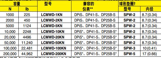 LCWD/LCMWD称重传感器 选配件