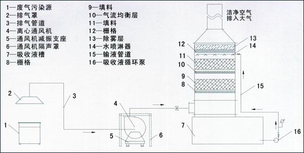 酸性废气洗涤塔结构及原理