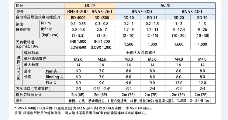 日本HIOS好握速带碳刷电动螺丝刀RD-30图片一