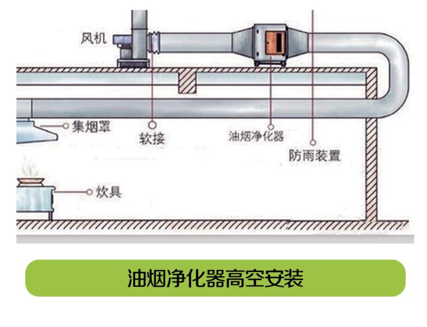 餐饮业油烟净化器高空安装图