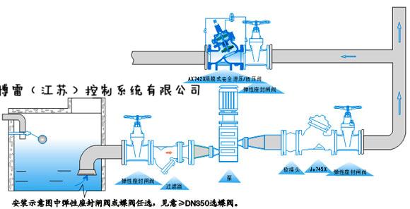 浮球阀,减压阀,缓闭止回阀,流量控制器,泄压阀,水泵控制阀,水力电动控