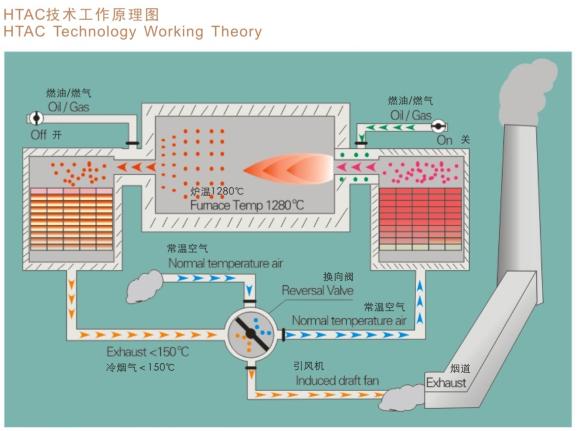 中源瓷业-HTAC原理图