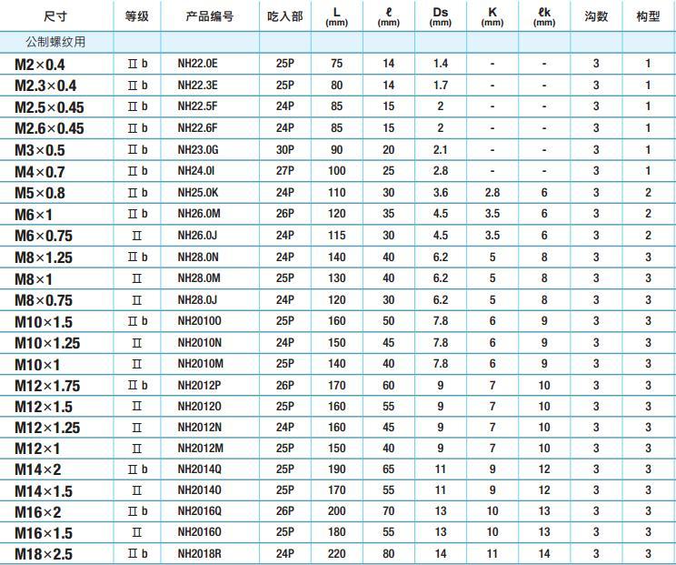 YAMAWA螺母丝攻规格-韦德科技(深圳)有限公司