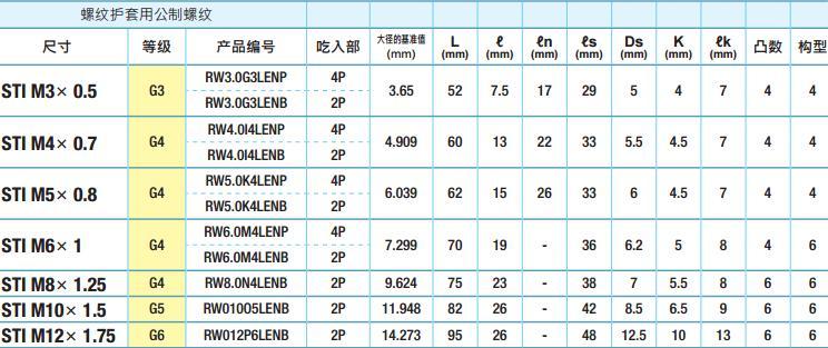 YAMAWA品牌N+RS-N-RS系列螺纹护套挤压丝锥规格-韦德科技(深圳)有限公司
