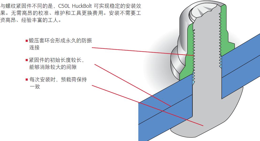 HUCK C50L铆钉锁紧效果图-韦德科技0755-26656615
