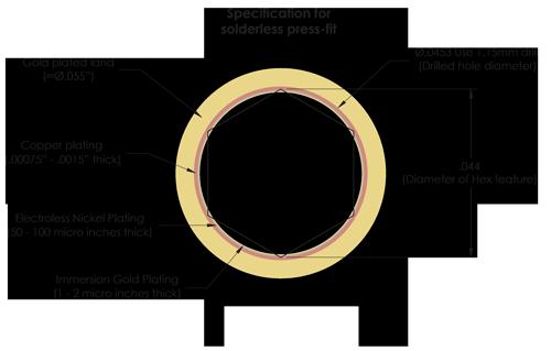 Mill-Max Press-Fit技术介绍图4