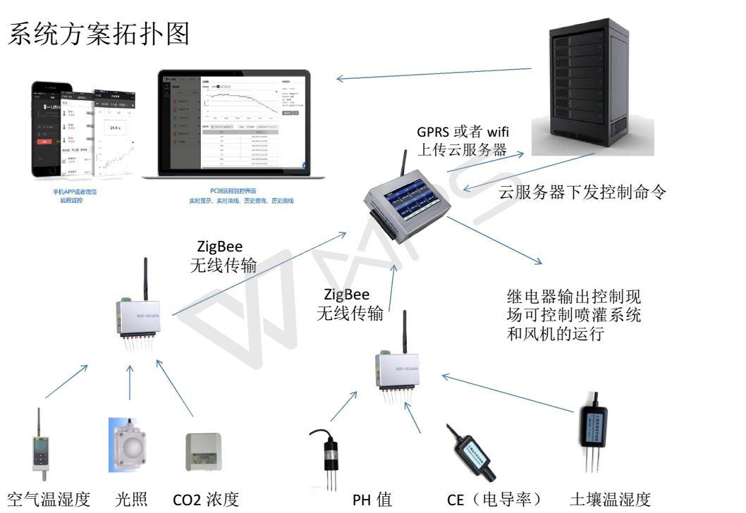 温室大棚远程监控方案