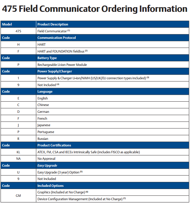 Emerson 475HP9ENAUGMTA,Emerson 475 hart communicator product