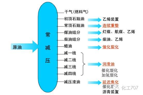 8种炼化工艺流程动图及装置图文大详解