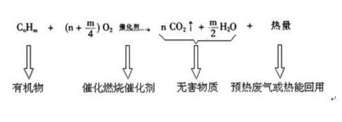 廢氣凈化催化劑(圖1)