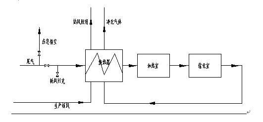 廢氣凈化催化劑(圖2)