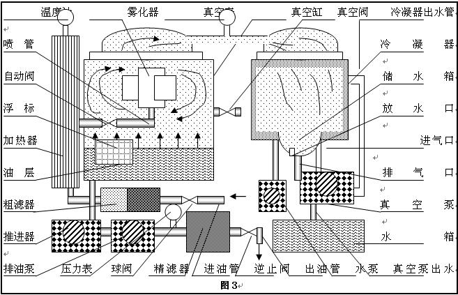 3,真空滤油车工作原理图之三;(dzj-80~200五种规格)图片