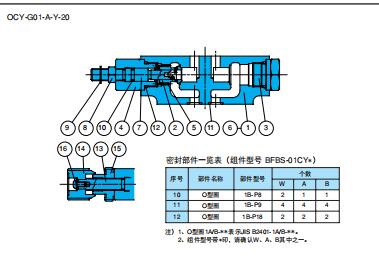 优势NACHI叠加式节流阀,不二越NACHI维护样本 节流阀详细说明: 使用03型时,泄出的油虽能连接T端口,但是*好是在泄油管处直接配管装上标有[B]辅助记号的阀,并连回油箱。 v 使用04型时,泄出的油从板式界面的排油端口放出, 虽然不需配管,但*好是在标有[B]辅助记号的阀的泄油口处直接安装配管。 b 泄油背压变动则设定压力也随之变动,所以请加以注意。 n 由于本产品不包含底板以及安装螺栓,所以必要时请从D-90〜D-95页处选定。 m 由于04型的叠加阀上没有安装泄油口L(DR2), 所以不可与压