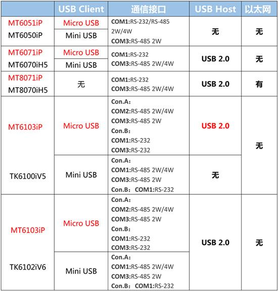 MT6013iP新品全新上市