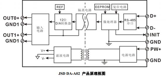 信号输出/通讯接口之间隔离,可承受高达3000vdc以上的隔离电压,抗干扰