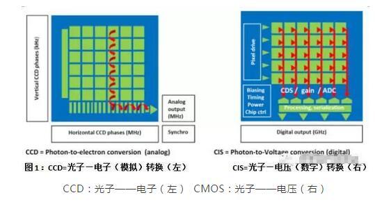 ccd的电荷转移原理书籍_电荷量转移公式