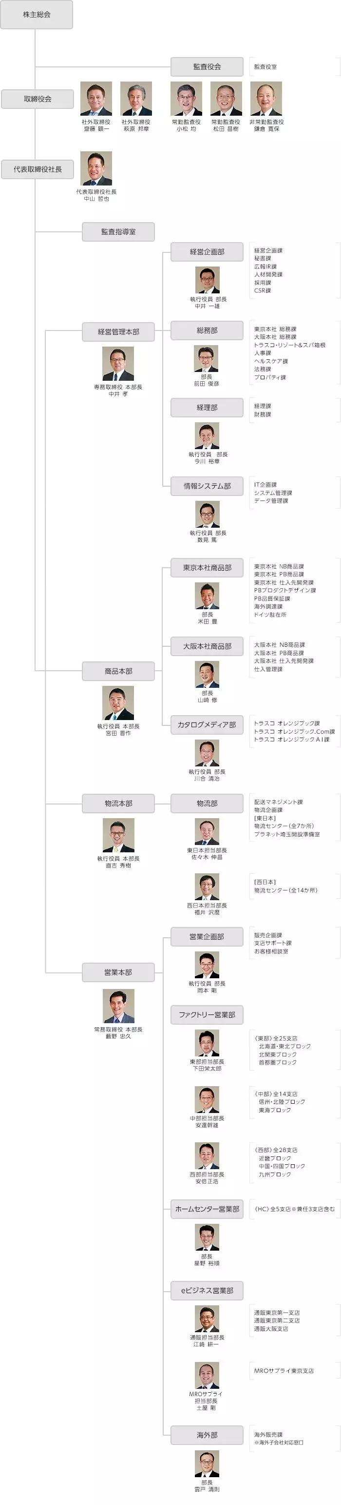 日本中山TRUSCO