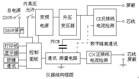 变频电源:采用spwm开关电路产生大功率正弦波稳压输出.