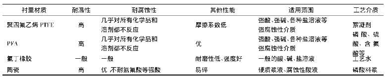表2 襯里材質選擇