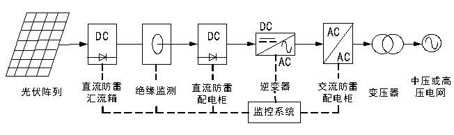 微逆变器组成的光伏监控系统可以实现对单块太阳能电池板组件的监控