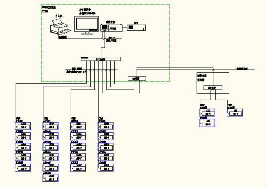 站工程电力监控系统的设计与应用   本监控系统采用分层分布式结构,即
