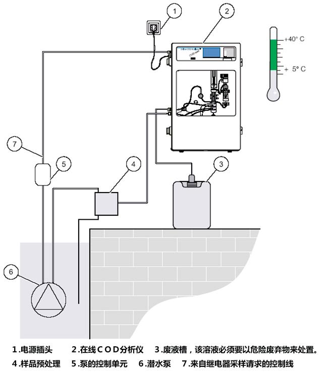 典型应用 污染源污水排口;市政污水进排口;工业废水排口 CODmax 在线铬法COD分析仪 仪器特点  经典重铬酸钾氧化与全新测试技术的结合;  活塞泵技术和抗腐蚀的管路设计;  自我泄露监测;  自我状态诊断;  自动校准功能;  自动清洗功能;  安全防护面板; CODmax II在线铬法COD分析仪 检测原理 水 样、重铬酸钾、硫酸银溶液(催化剂使直链芳香烃化合物氧化更充分)和浓硫酸的混合液在消解池中被加热到175,在此期间铬离子作为氧化剂从VI 价被还原成III 价而改变了颜色,