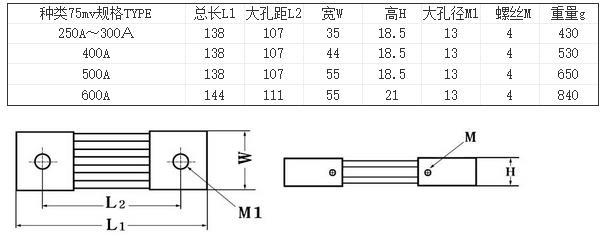 直流电流表实际是电压表,满度值75mv; 直流电流表和分流器是配套