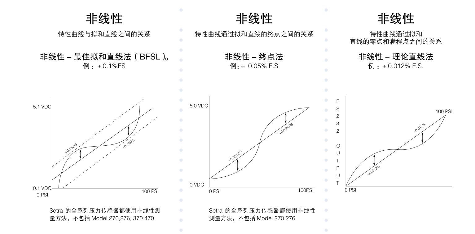 Setra电容式压力传感器线形图