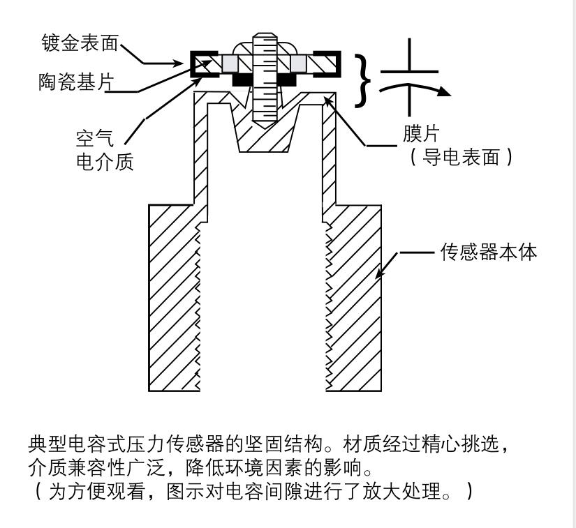 Setra电容式传感器内部结构图