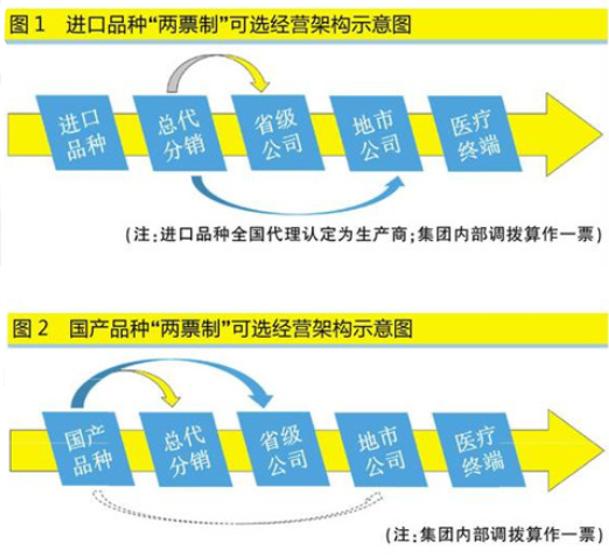 中华医药_中国医药大学_医药代理收入