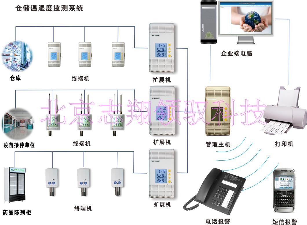 多级用户权限管理在温湿度监测系统中的应用