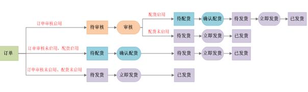 【富润学堂】全途进销存使用教程(三)