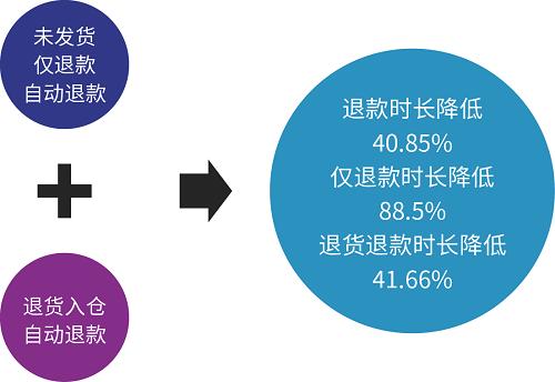 富润成功对接AG:可降低40%售后退款时长