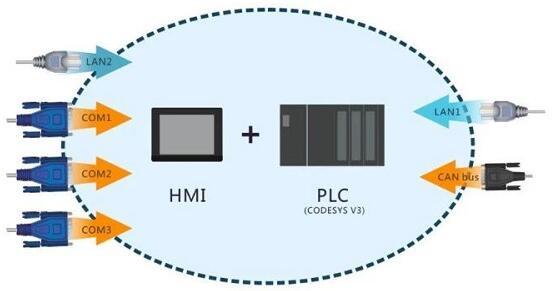 中电自动化是威纶触摸屏签约代理商