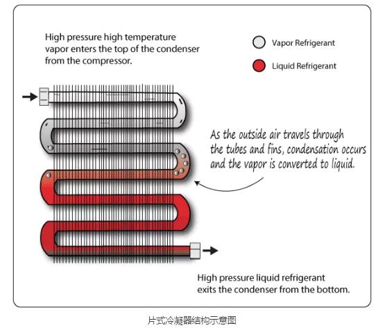 高低温试验箱冷冻系统的基本形成