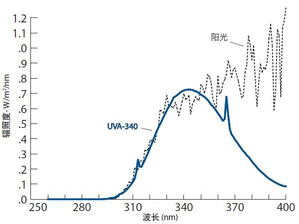 UVA340灯管光谱
