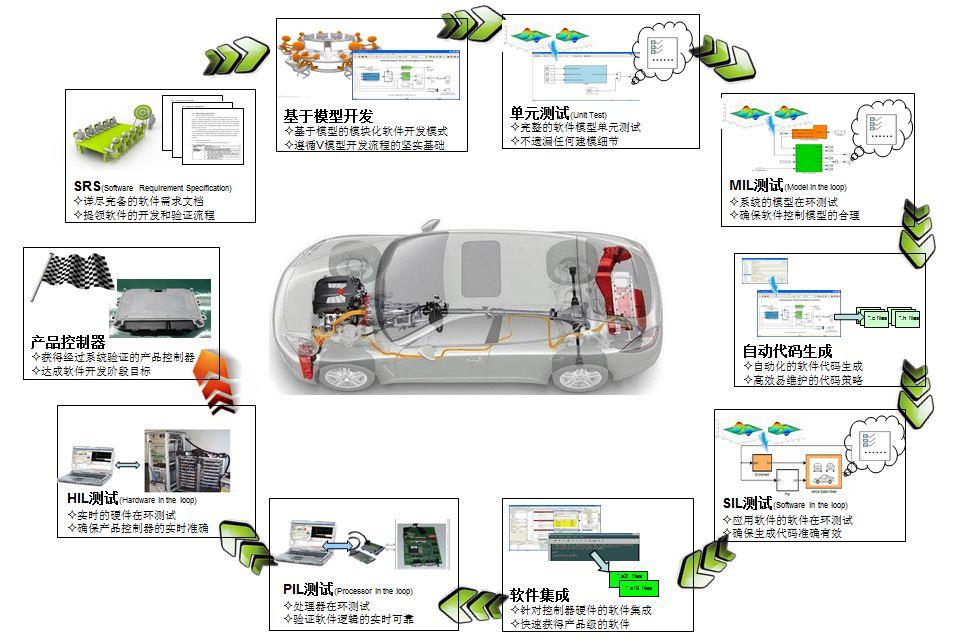 整车控制软件开发.JPG