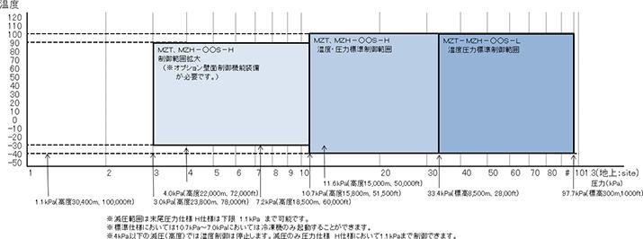 図:高度試験槽(MZシリーズ)圧力・温度制御範囲図