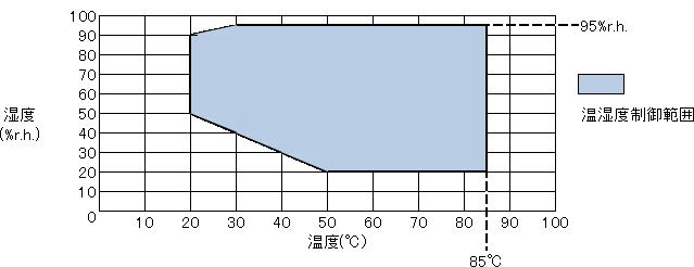 図:MZH-○○H-H、MZH-○○S-Hタイプ 大気圧下における温度・湿度制御範囲