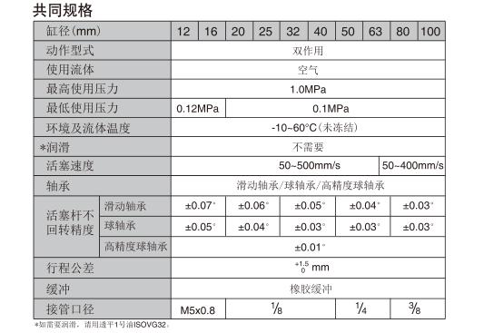 日本smc导杆气缸mpg系列密封件型号 留言注意事项: ①.图片