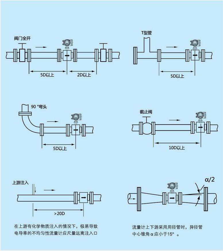 测量原理: XT-LDE型高压防腐电磁流量计的测量原理是基于法拉第电磁感应定律:导电液体在磁场中作切割磁力线运动时,导体中产生感应电势,其感应电势E为:E=KBVD式中:K----仪表常数 B----磁感应强度V----测量管道截面内的平均流速D----测量管道截面的内径 测量流量时,导电性液体以速度V流过垂直于流动方向的磁场,导电性液体的流动感应出一个与平均流速成正比的电压,其感应电压信号通过二个或二个以上与液体直接接触的电极捡出,并通过电缆送至转换器通过智能化处理,然后LCD显示或转换成标准信号4~2