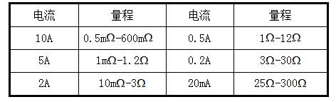 SGZZ-10A直流电阻测试仪技术参数