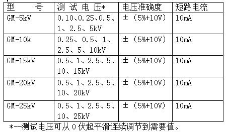 GM系列可调高压数字兆欧表产品规格