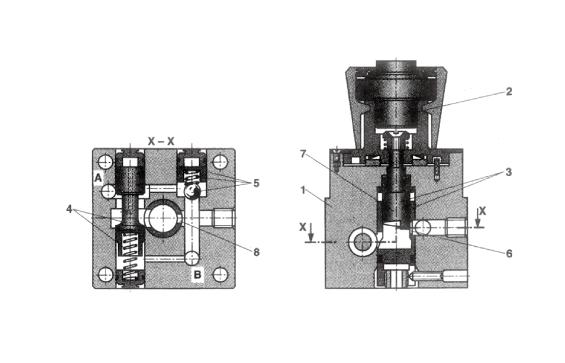 产品目录 液压阀 >>>  调速阀      为了控制沿两个方向通过的流量图片