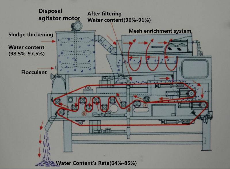 帶式污泥脫水機處理工藝