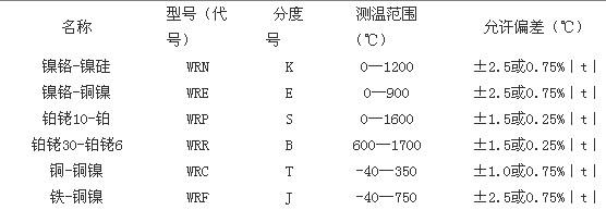 热电偶名称-型号-分度号-测温范围-偏差范围