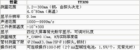 <strong></strong>(原TT320高溫型)